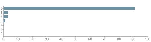 Chart?cht=bhs&chs=500x140&chbh=10&chco=6f92a3&chxt=x,y&chd=t:91,3,3,1,0,0,0&chm=t+91%,333333,0,0,10 t+3%,333333,0,1,10 t+3%,333333,0,2,10 t+1%,333333,0,3,10 t+0%,333333,0,4,10 t+0%,333333,0,5,10 t+0%,333333,0,6,10&chxl=1: other indian hawaiian asian hispanic black white
